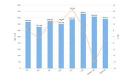 2020年1-3月浙江省交流电动机产量及增长情况分析