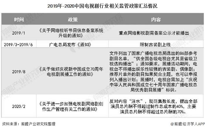 2019年-2020中国电视剧行业相关监管政策汇总情况