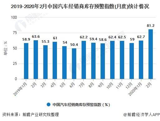 2019-2020年2月中国汽车经销商库存预警指数(月度)统计情况