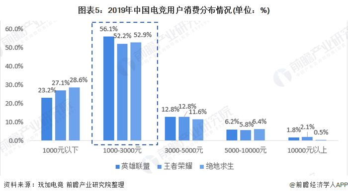 图表5:2019年中国电竞用户消费分布情况(单位:%)