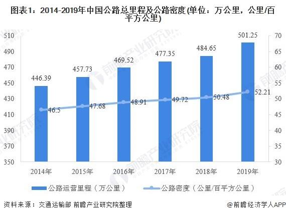 图表1:2014-2019年中国公路总里程及公路密度(单位:万公里,公里/百平方公里)