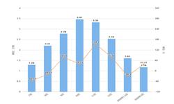 2020年1-3月福建省原盐产量及增长情况分析