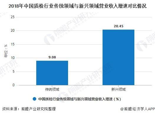 2018年中国质检行业传统领域与新兴领域营业收入增速对比情况