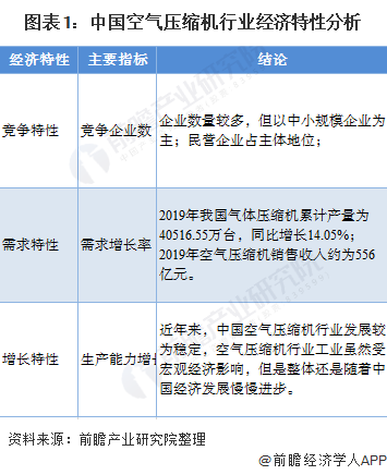 图表1:中国空气压缩机行业经济特性分析