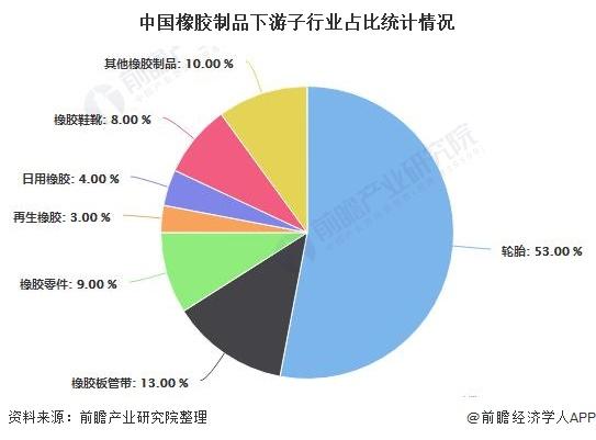 中国橡胶制品下游子行业占比统计情况