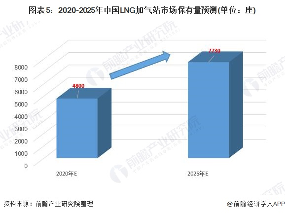 图表5:2020-2025年中国LNG加气站市场保有量预测(单位:座)