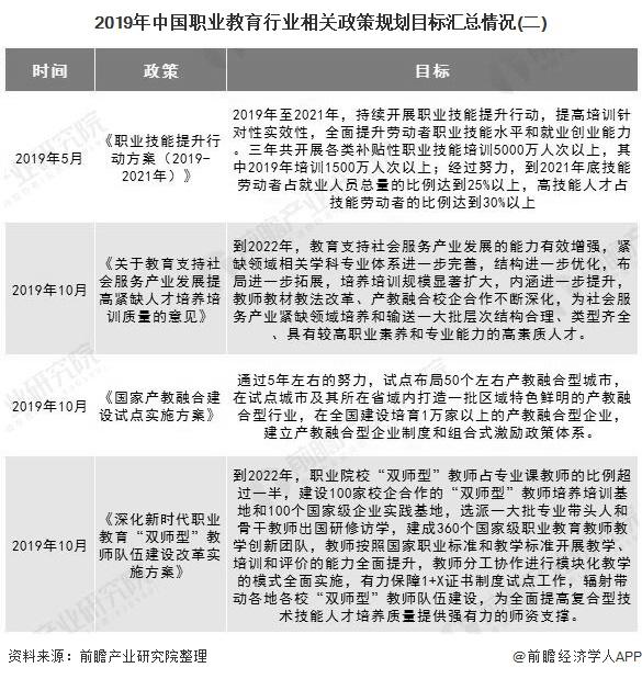 2019年中国职业教育行业相关政策规划目标汇总情况(二)