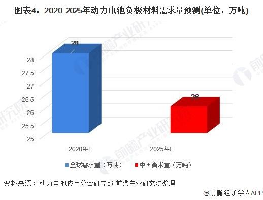 图表4:2020-2025年动力电池负极材料需求量预测(单位:万吨)