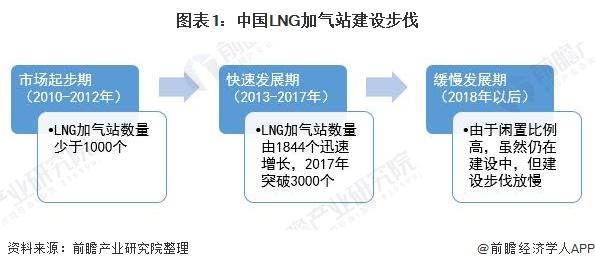 图表1:中国LNG加气站建设步伐