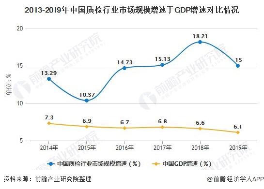 2013-2019年中国质检行业市场规模增速于GDP增速对比情况