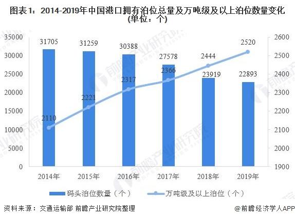 图表1:2014-2019年中国港口拥有泊位总量及万吨级及以上泊位数量变化(单位:个)