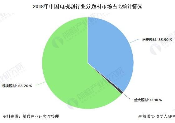2018年中国电视剧行业分题材市场占比统计情况