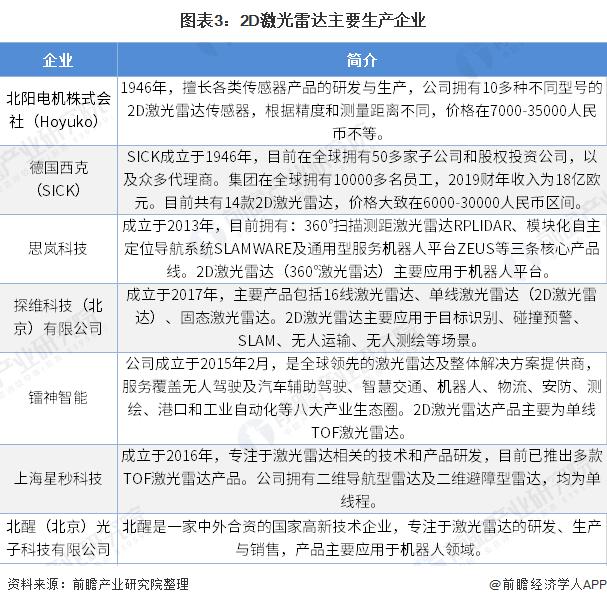 图表3:2D激光雷达主要生产企业