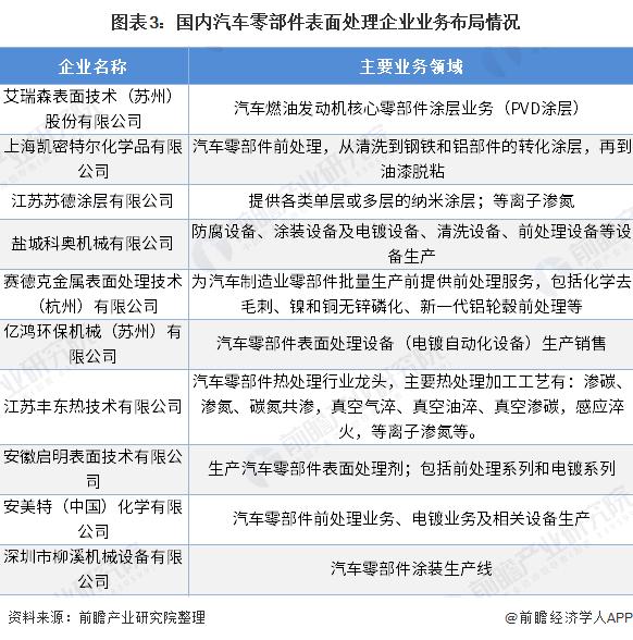 图表3:国内汽车零部件表面处理企业业务布局情况