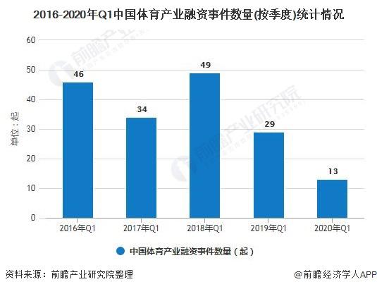 2016-2020年Q1中国体育产业融资事件数量(按季度)统计情况