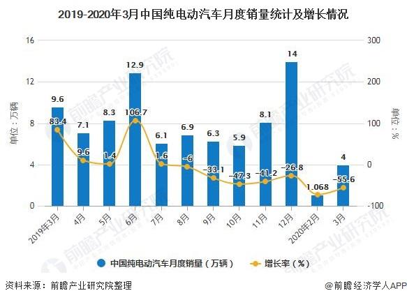 2019-2020年3月中国纯电动汽车月度销量统计及增长情况