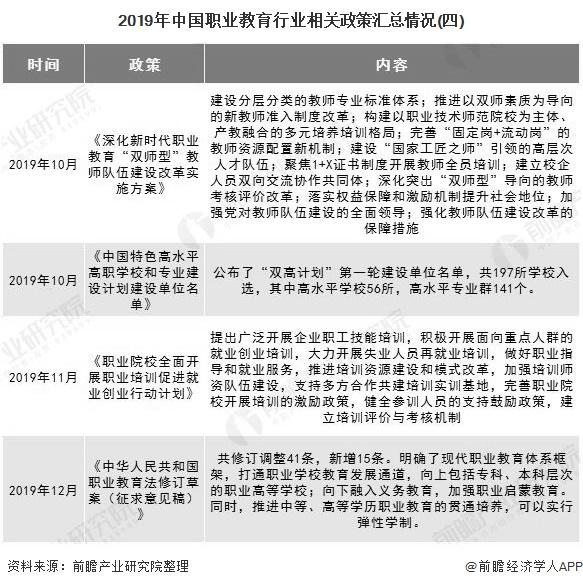 2019年中国职业教育行业相关政策汇总情况(四)