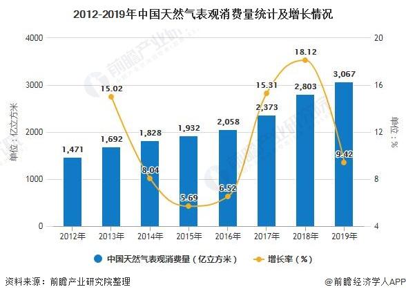 2012-2019年中国天然气表观消费量统计及增长情况