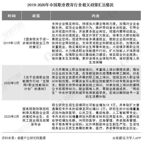 2019-2020年中国职业教育行业相关政策汇总情况