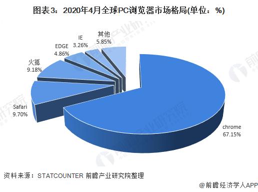 图表3:2020年4月全球PC浏览器市场格局(单位:%)