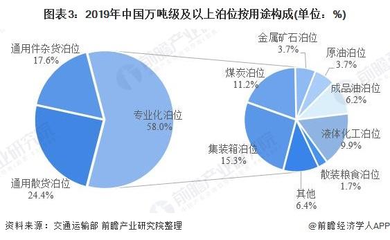 图表3:2019年中国万吨级及以上泊位按用途构成(单位:%)