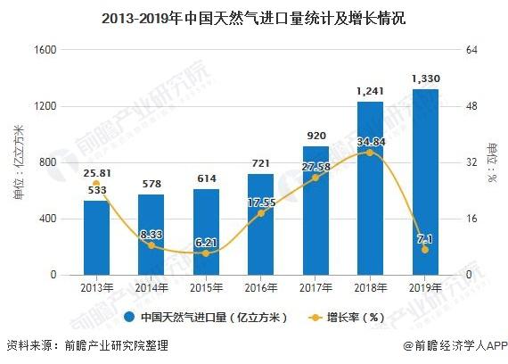2013-2019年中国天然气进口量统计及增长情况