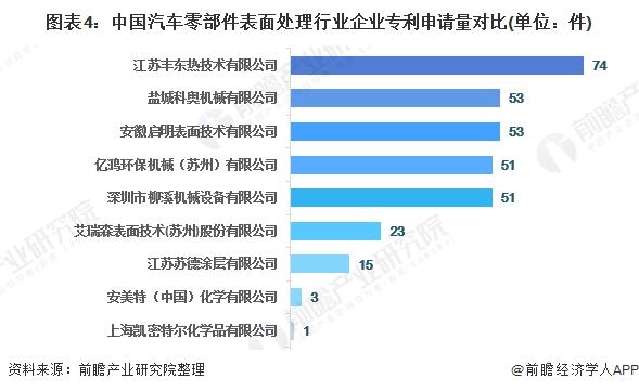 图表4:中国汽车零部件表面处理行业企业专利申请量对比(单位:件)