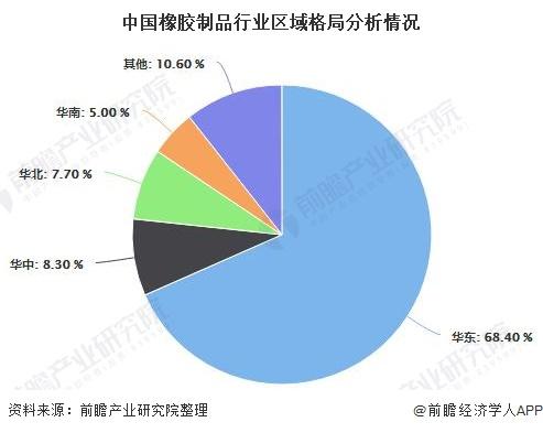 中国橡胶制品行业区域格局分析情况