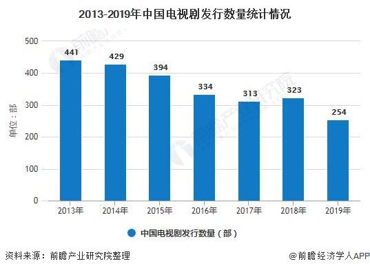 2013-2019年中国电视剧发行数量统计情况