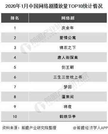 2020年1月中国网络剧播放量TOP10统计情况