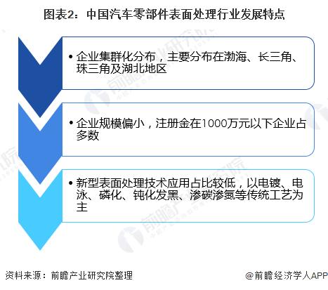 图表2:中国汽车零部件表面处理行业发展特点