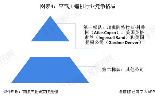 图表4:空气压缩机行业竞争格局