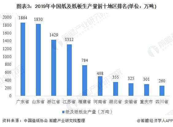 圖表3:2019年中國紙及紙板生產量前十地區排名(單位:萬噸)