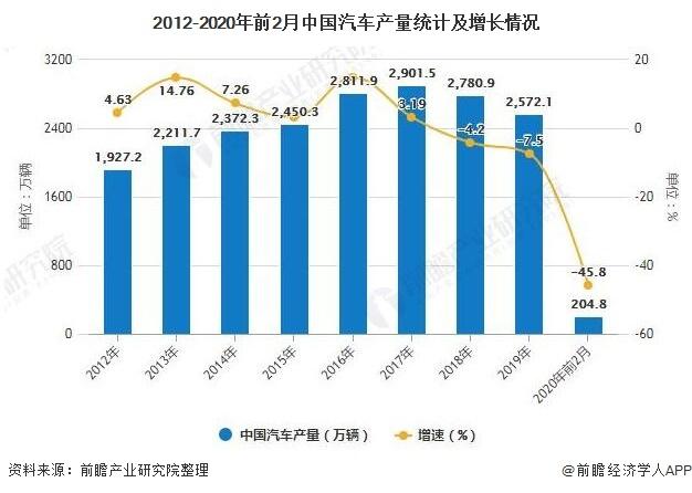 2012-2020年前2月中国汽车产量统计及增长情况