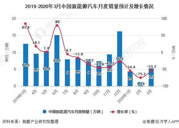2019-2020年3月中国新能源汽车月度销量统计及增长情况