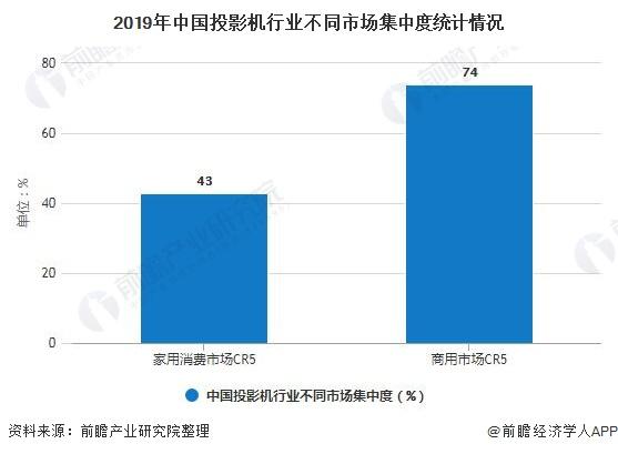 2019年中国投影机行业不同市场集中度统计情况