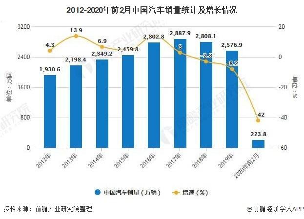 2012-2020年前2月中国汽车销量统计及增长情况