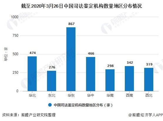 截至2020年3月26日中国司法鉴定机构数量地区分布情况