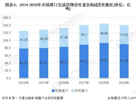 图表4:2014-2019年中国港口完成货物吞吐量及构成变化情况(单位:亿吨)