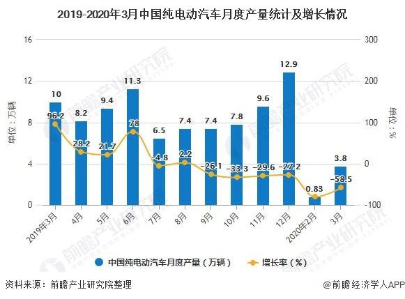 2019-2020年3月中国纯电动汽车月度产量统计及增长情况