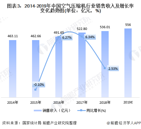 图表3:2014-2019年中国空气压缩机行业销售收入及增长率变化趋势图(单位:亿元,%)