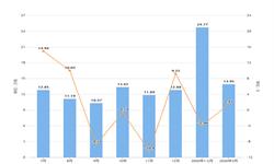 2020年1-3月安徽省原盐产量及增长情况分析