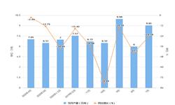 2020年1-4月河北省纱产量及增长情况分析