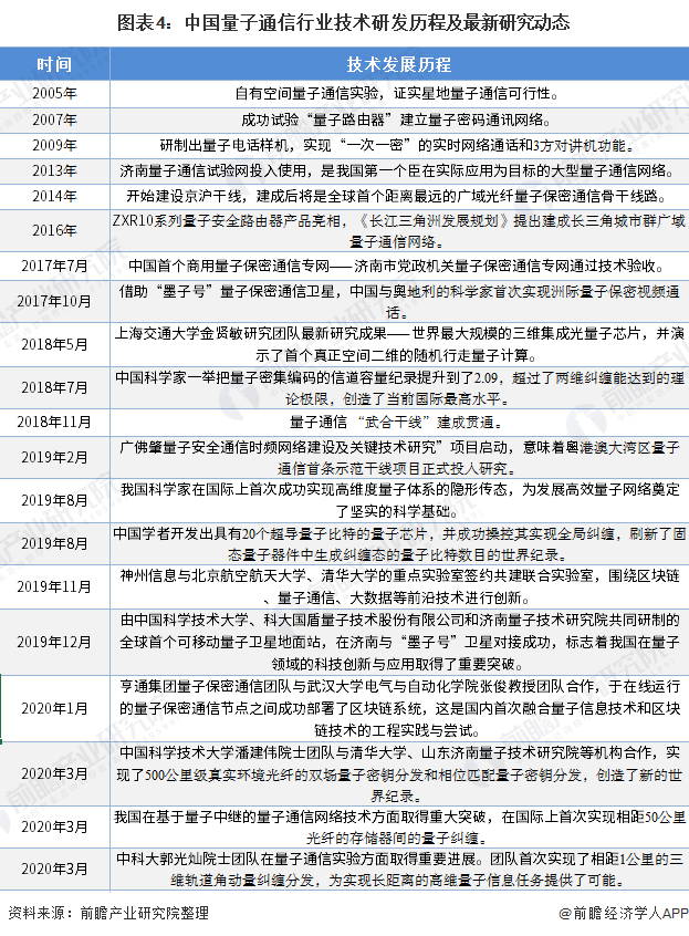 圖表4:中國量子通信行業技術研發歷程及最新研究動態