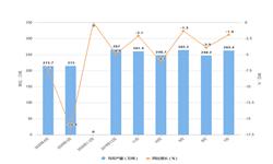 2020年1-4月全国纱产量及增长情况分析