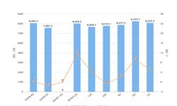 2020年1-4月全国粗钢产量及增长情况分析