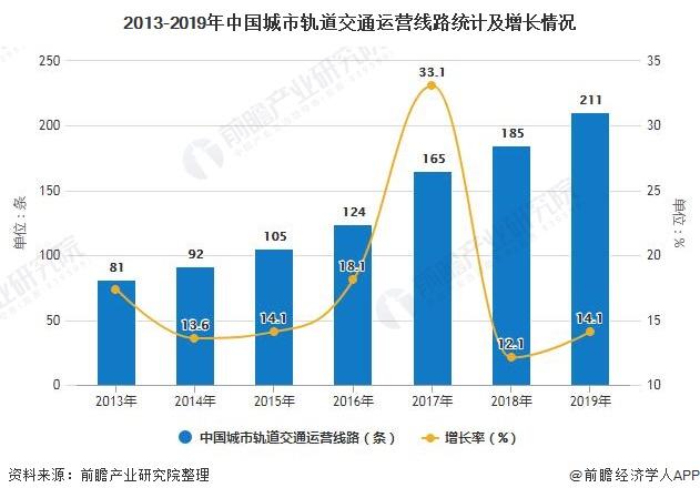 2013-2019年中国城市轨道交通运营线路统计及增长情况