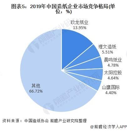 圖表5:2019年中國造紙企業市場競爭格局(單位:%)