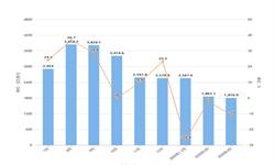 2020年1-4月我国玩具出口金额增长情况分析
