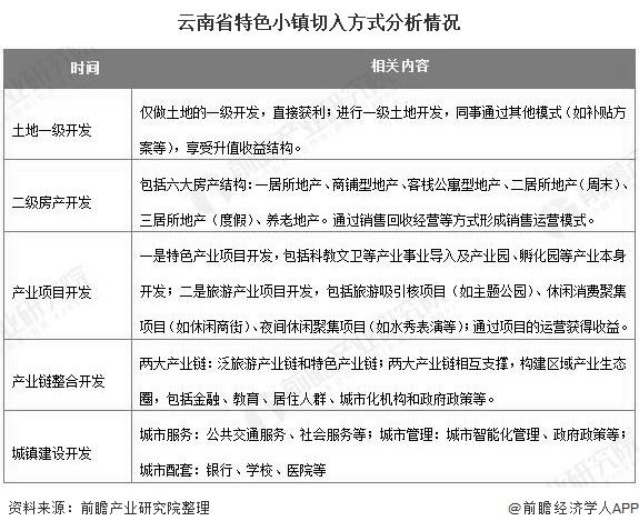 云南省特色小镇切入方式分析情况